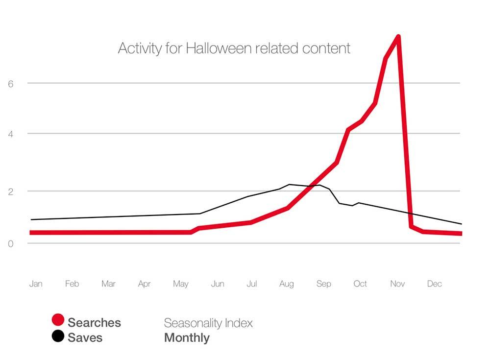 halloween content trends 2020