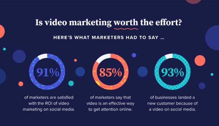 video marketing contest benefits