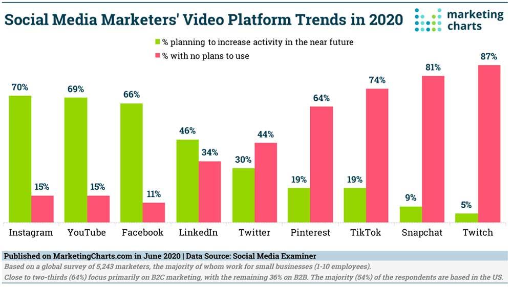 social video platform trends 2020