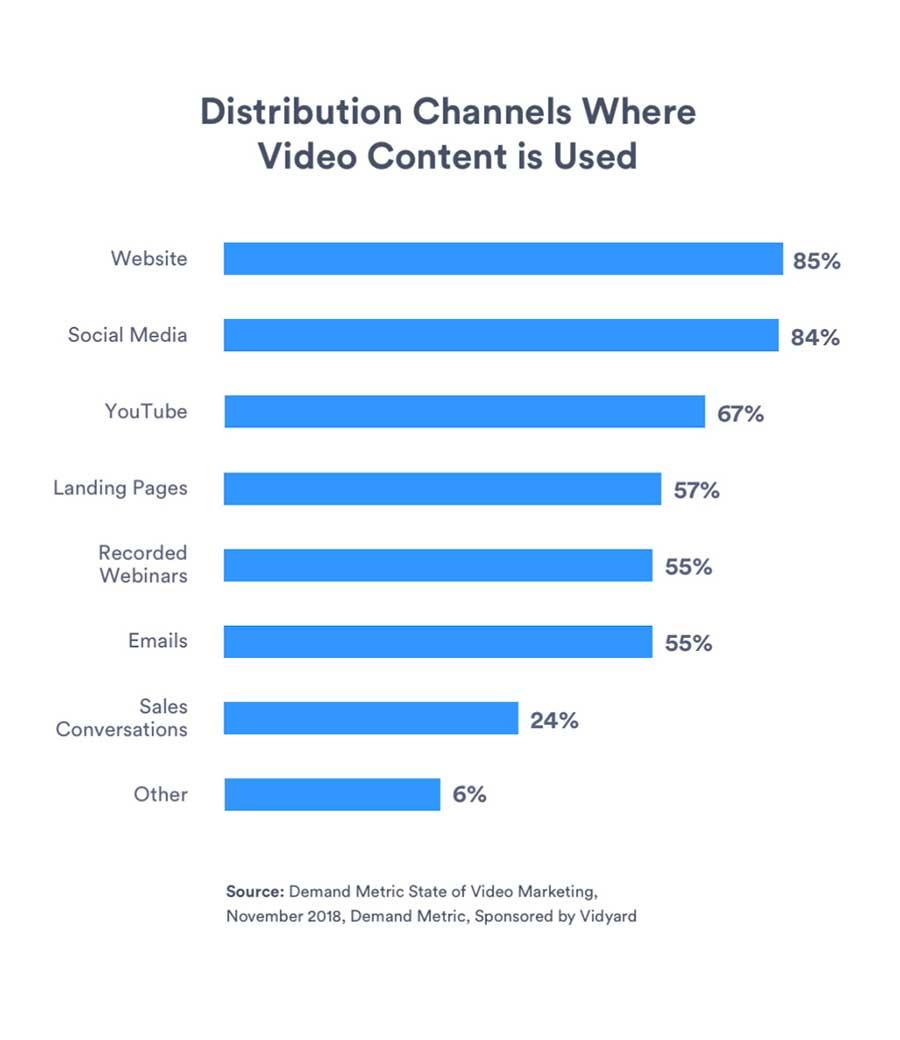 distribution channels video content