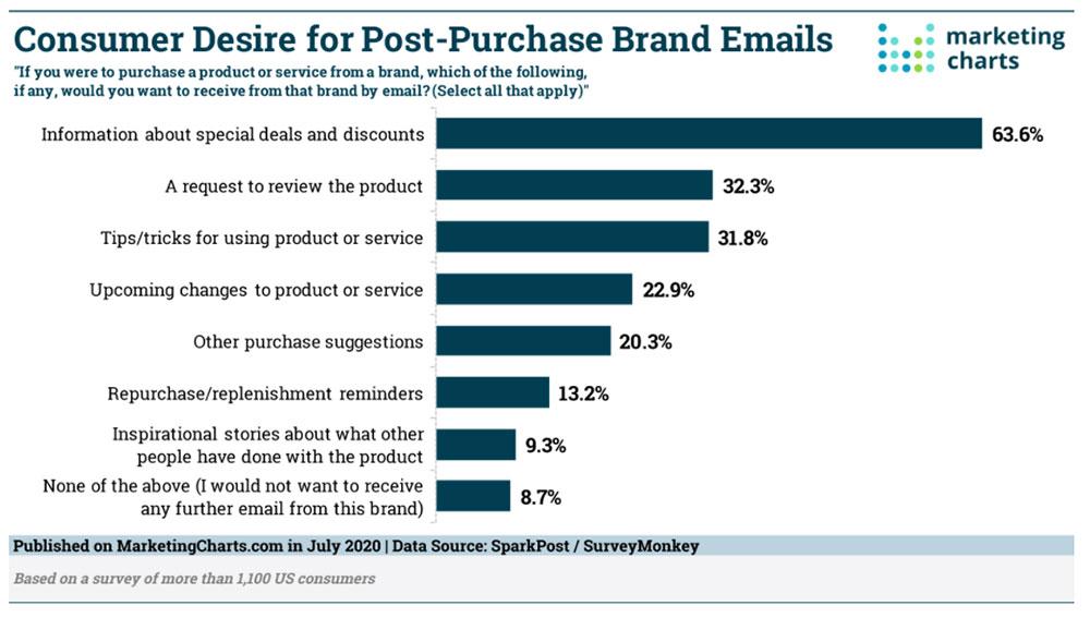 email marketing idea strategy