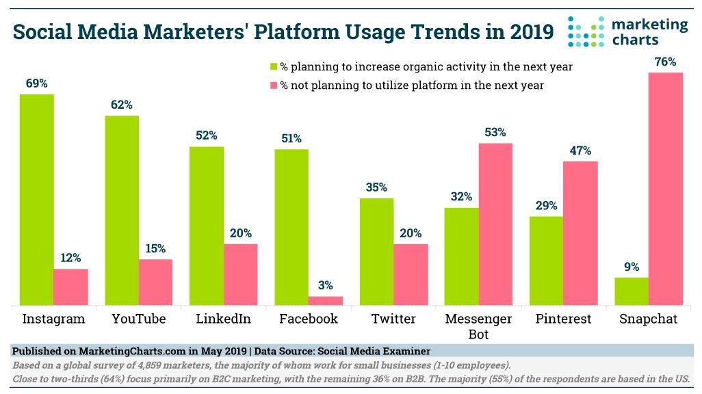 social media marketer platform usage trends 2019